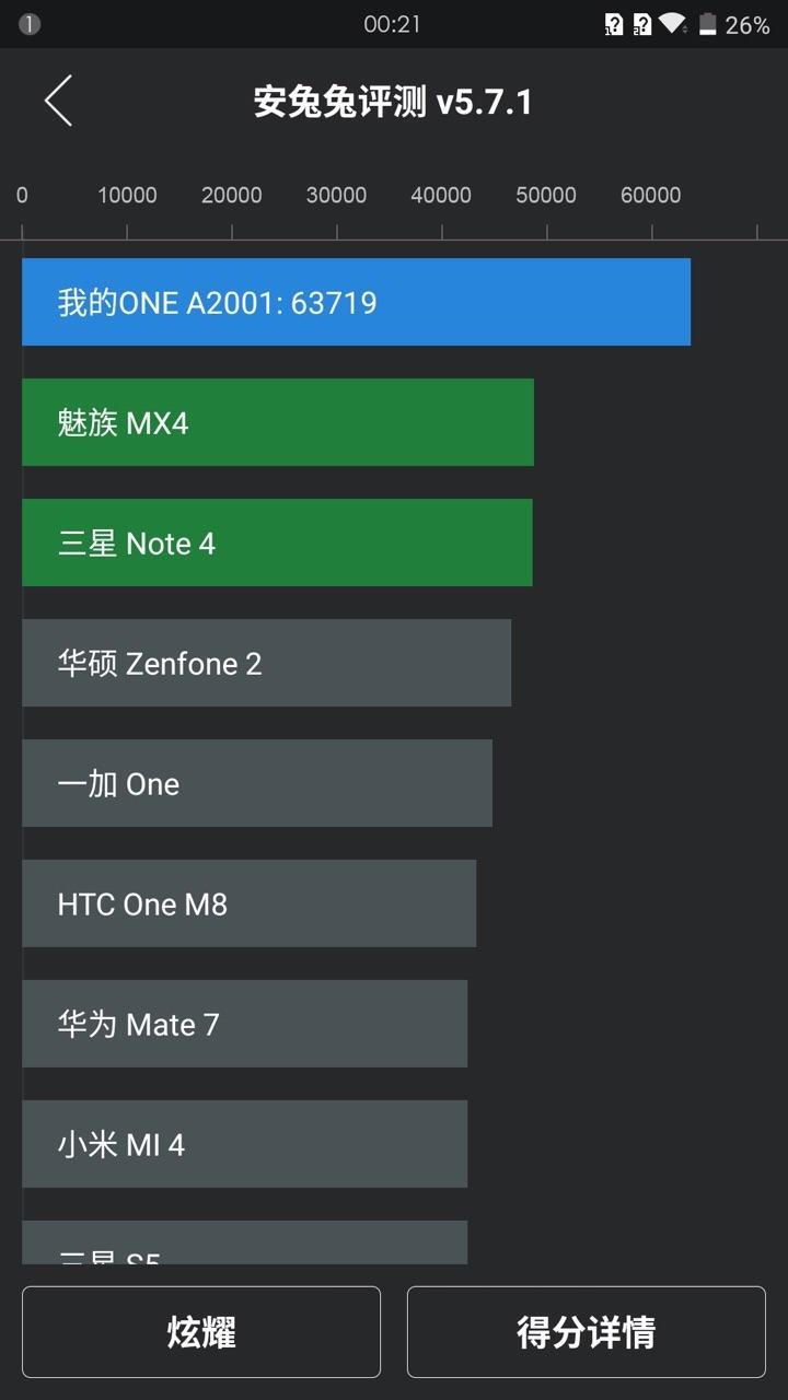 OnePlus 2 跑分完勝 |最強手機月尾公布