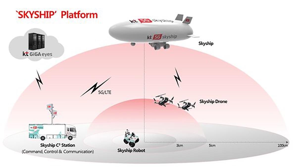 韓國電訊發佈 5G 緊急救援平臺 SKYSHIP