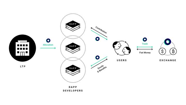 LINE 推出加密貨幣 LINK   參與 dApp 服務賺電子代幣
