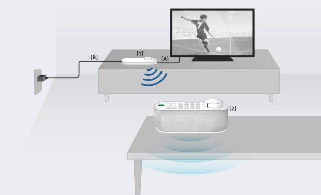 手提電視遙控+喇叭二合一? Sony 推出手提電視遙控揚聲器為長者而設 無線喇叭