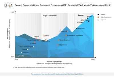 AntWorks(TM)在2019年智能文檔處理峰值矩陣評估中被評為領導者