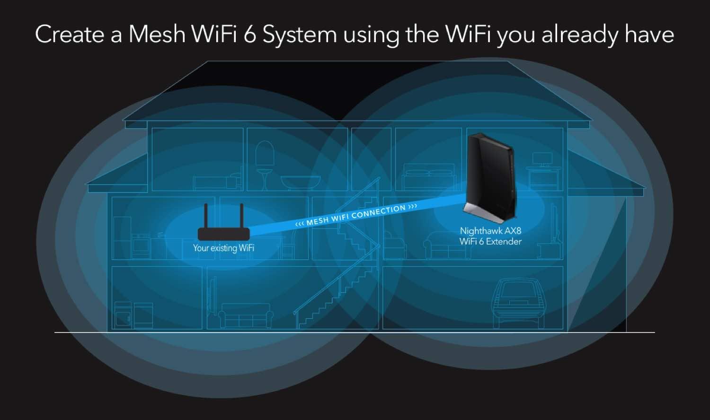 NIGHTHAWK EAX80 (AX6000)全球首款 Wi-Fi 6 訊號擴展器