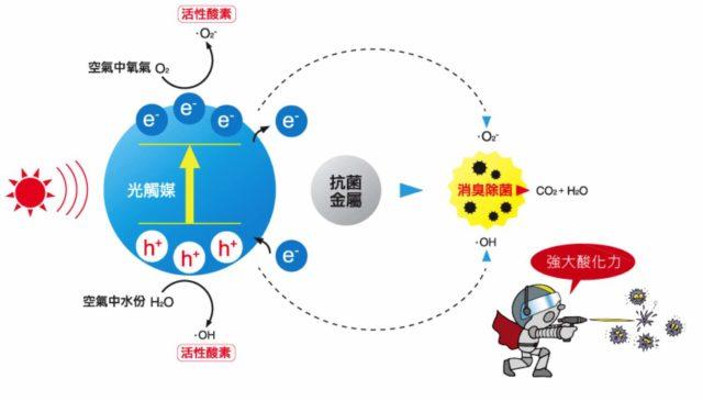 Fujico MC-S1 光觸媒空氣淨化機 日本製造全面守護自己及家人的健康