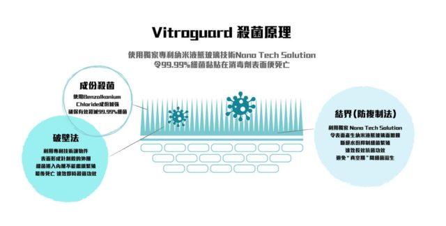 納米外層 72 小時抗菌 醫療級「無酒精」 Vitroguard 消毒劑噴邊都啱用