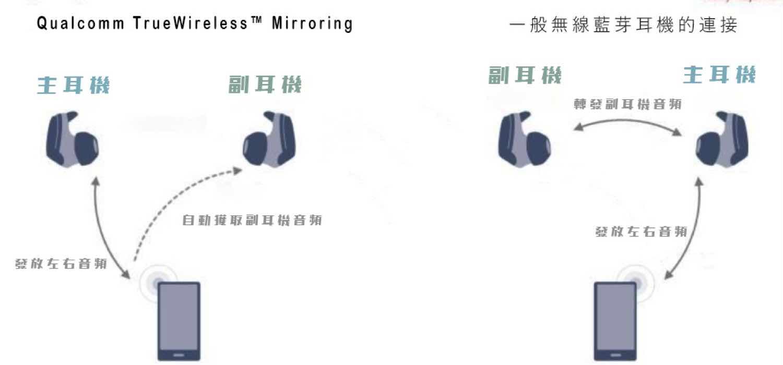 Mirror tech
