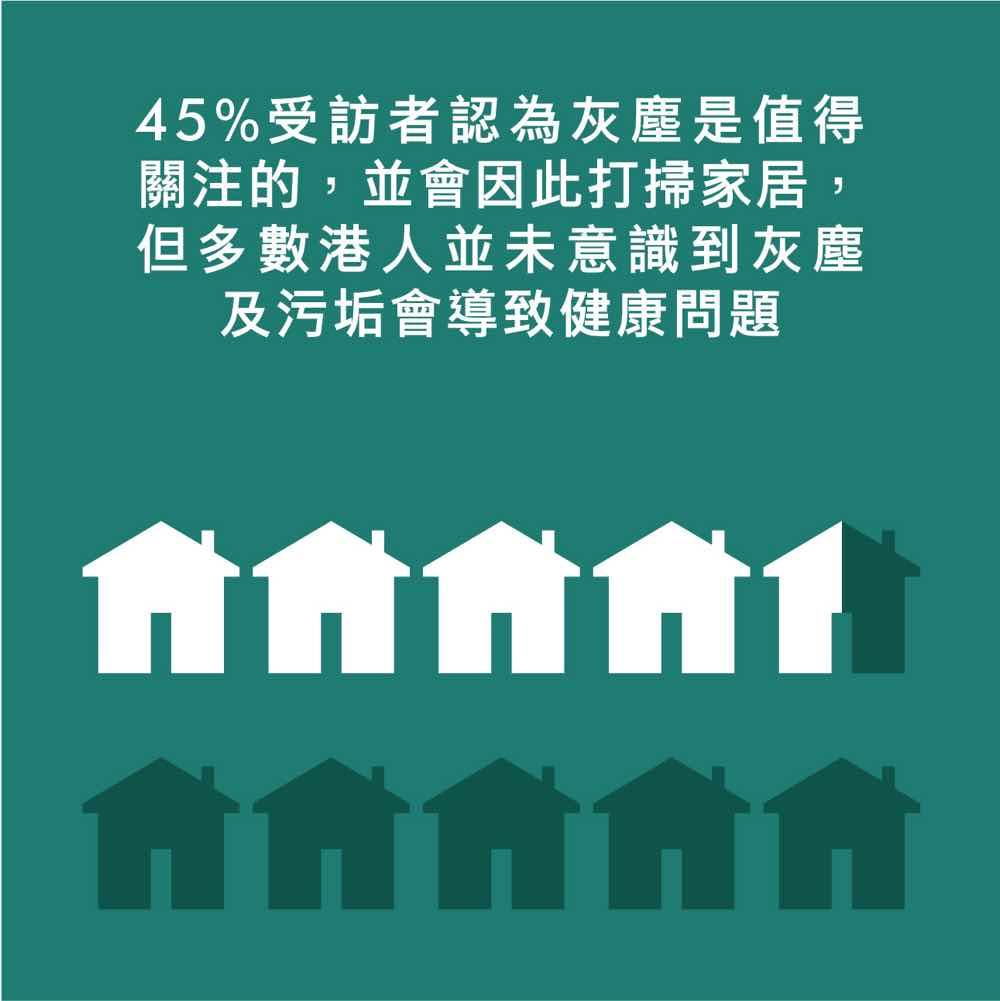 四成半港人未意識灰塵污垢導致健康問題  深層清潔保障家居健康