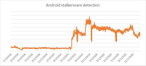 家長監控 app 出事 58款Android app出賣子女私隱